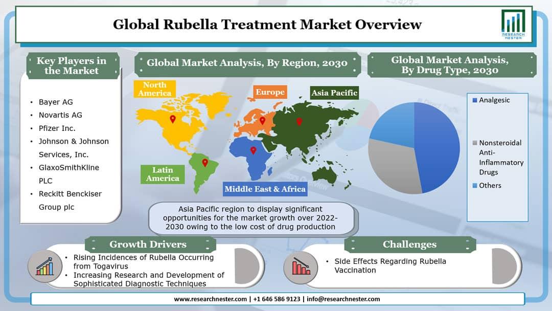 Rubella Treatment Market Graph