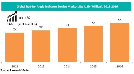 Rudder Angle Indicator Device Market