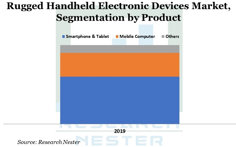 Rugged Handheld Electronic Devices image