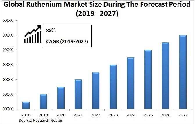 Ruthenium market size Graph