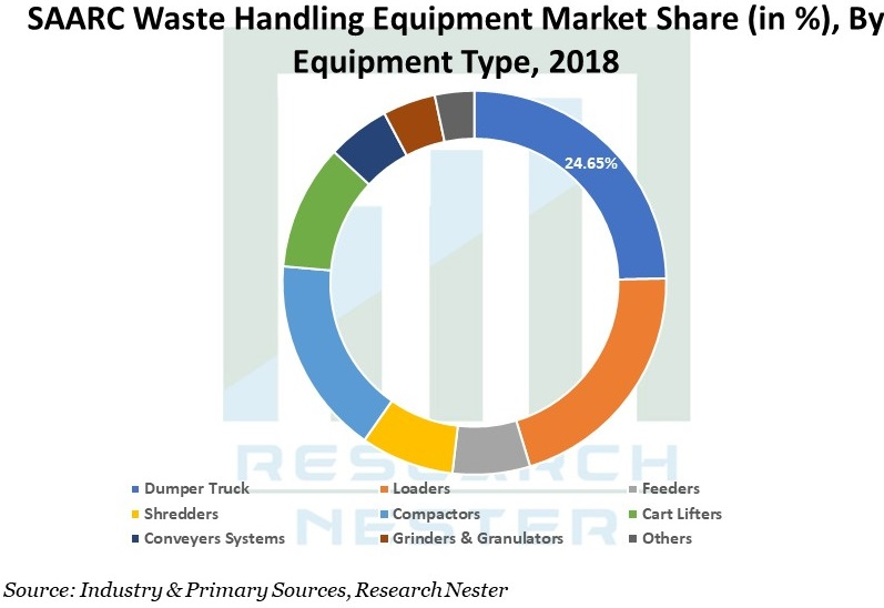 SAARC Waste Handling Equipment Market Graph