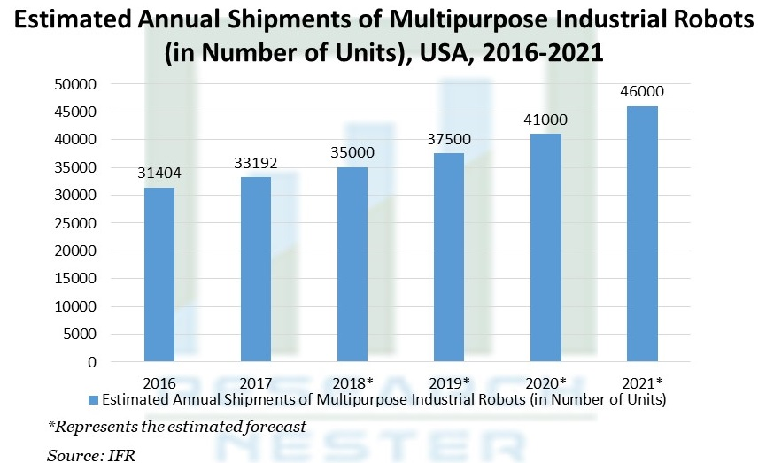 Estimated Annual Shipments of Multipurpose Industrial Robots