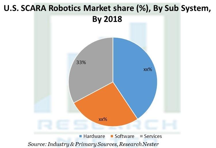 U.S. SCARA Robotics Market share