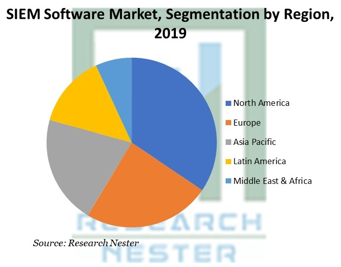 SIEM Software Market