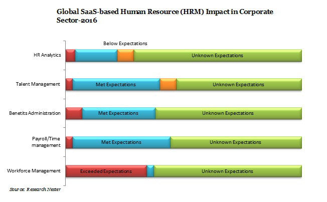 growth of hrm