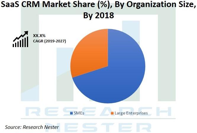 SaaS CRM market Graph
