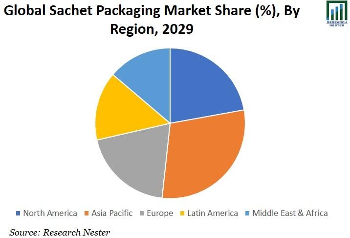 Sachet Packaging Market Share Graph
