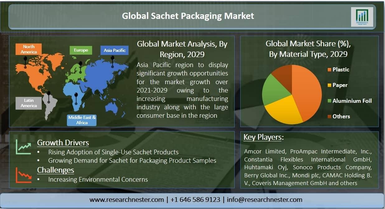 Sachet Packaging Market Graph