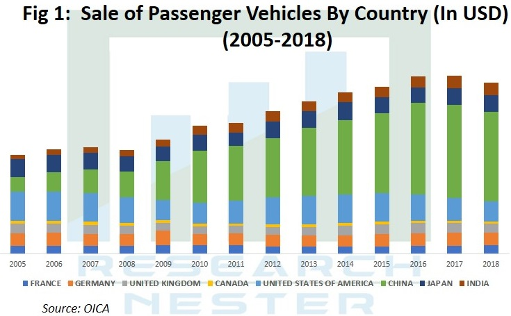 sale of Passenger Vehicles