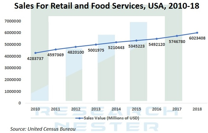 Sales for Retail and Food Services Graph