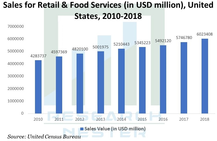 Sales for retail & Food Services Graph
