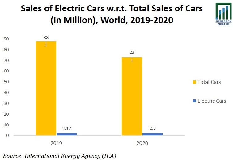 Sales of Electric Cars Graph