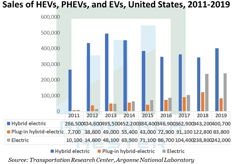Sales-of-HEVs-PHEVs-and-EVs-United-States