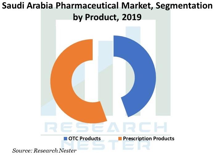 Saudi-Arabia-Pharmaceutical-Market