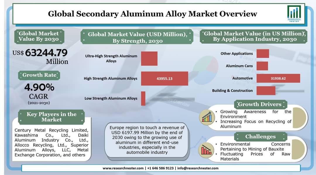 Secondary Aluminum Alloy Market Graph