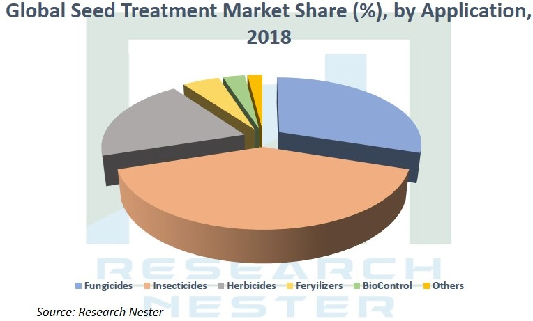 Seed Treatment market share Graph