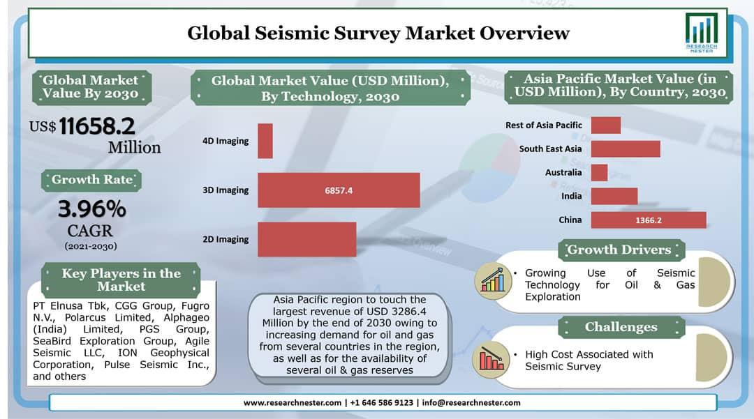 Seismic Survey Market Graph