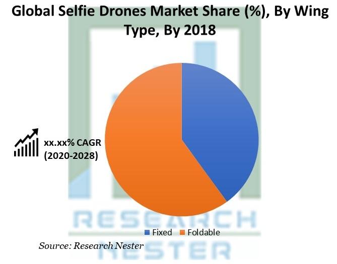 Selfie Drones Market Share