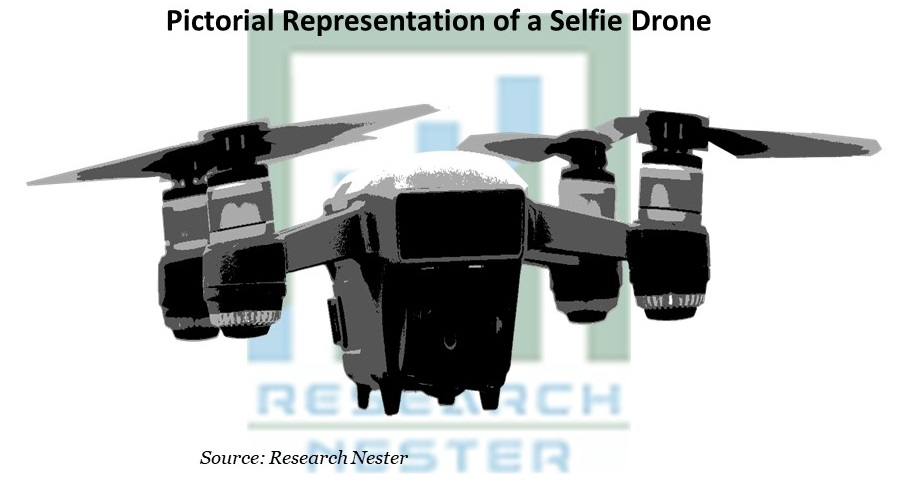 Pictorial Representation of a Selfie Drone