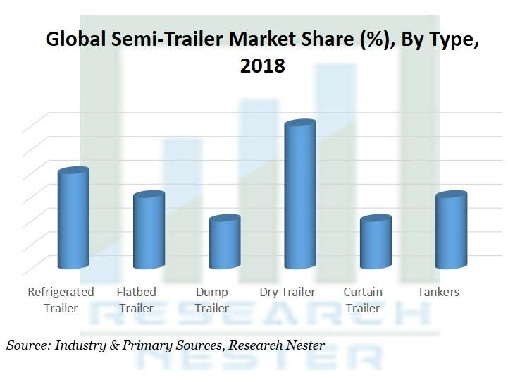 Semi-trailer Market