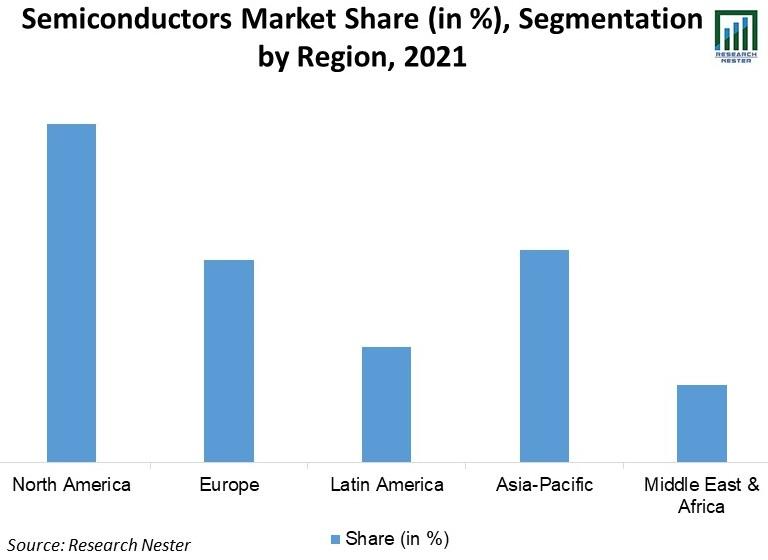 Semiconductors-Market-Share