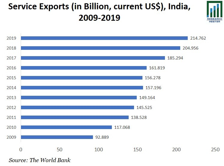 Service Exports image