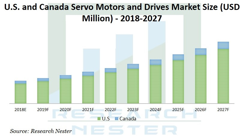 Servo motors and drives market Graph