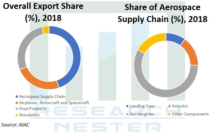 Overall Export Share