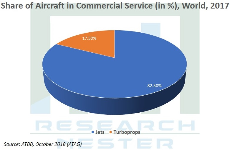 share of Aircraft