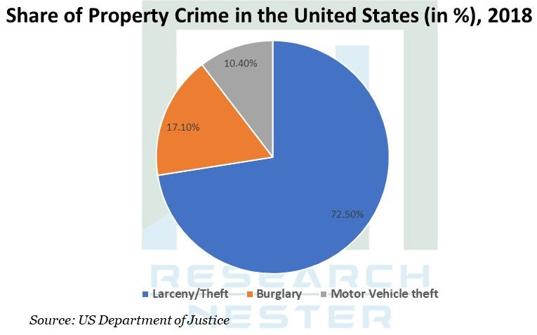 share of property Graph