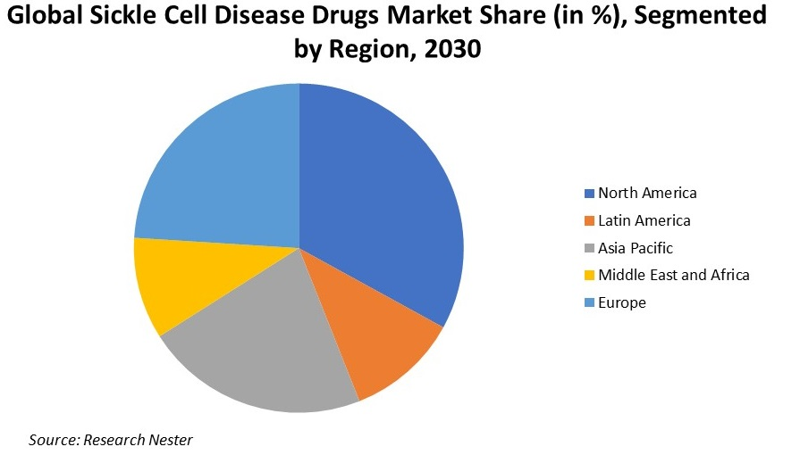 Sickle Cell Disease Drugs Market