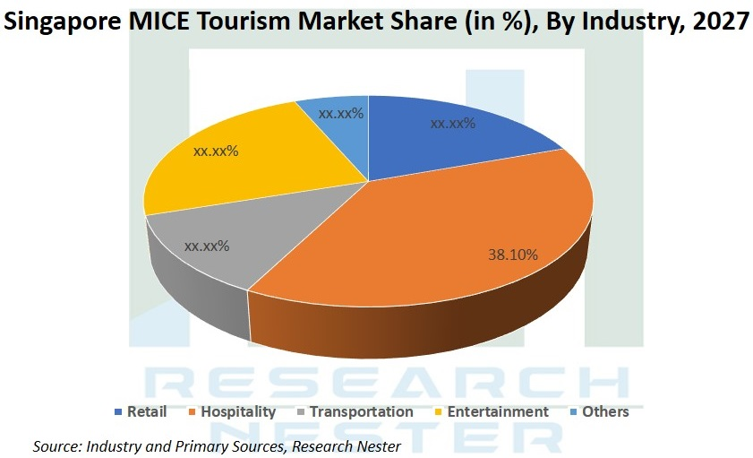Singapore MICE Tourism Market Share by industry