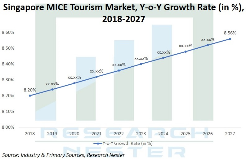 Singapore MICE Tourism Market Y TO Y Graph