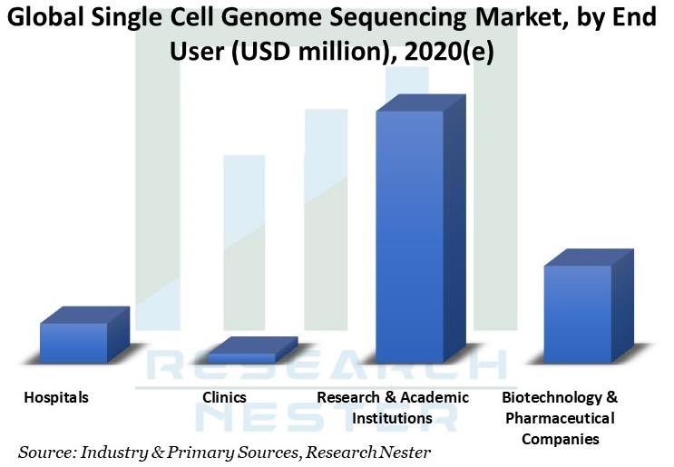 Single-Cell-Genome-Sequencing-Market