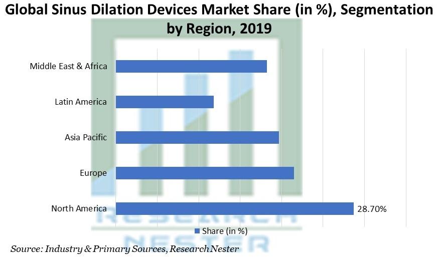Sinus Dilation Devices Market Share (in %), Segmentation by Region