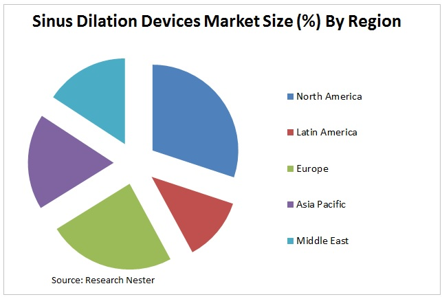 Sinus Dilation Devices Market Graph