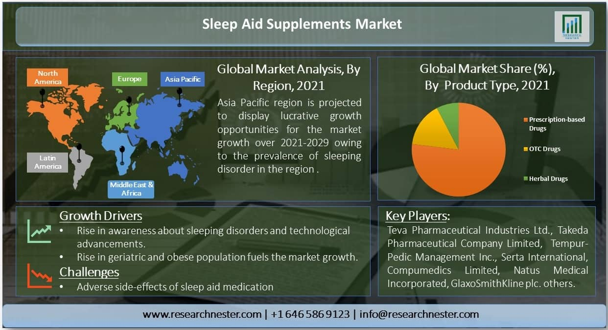 Sleep Aid Supplements Market