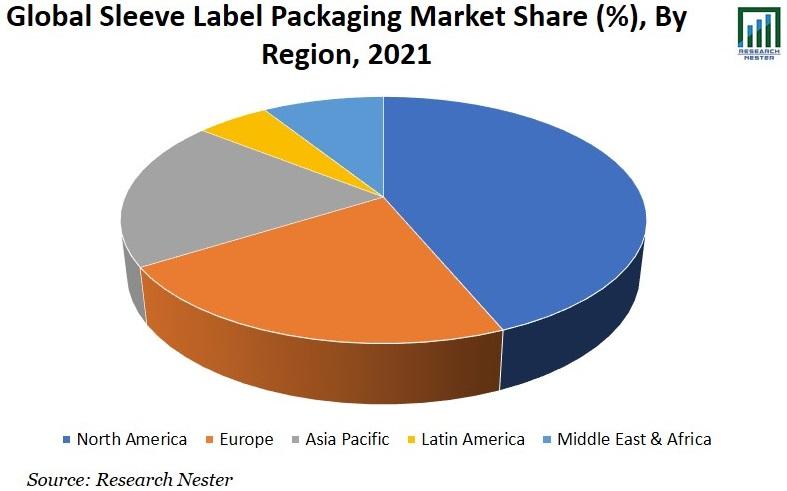 Sleeve Label Packaging Market Share Image