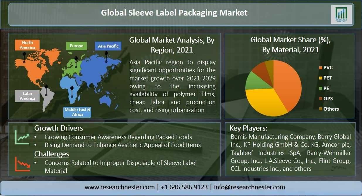 Sleeve Label Packaging Market Graph