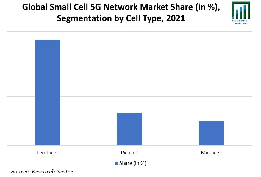 small cell 5G network market share, segmentation by cell type, 2021