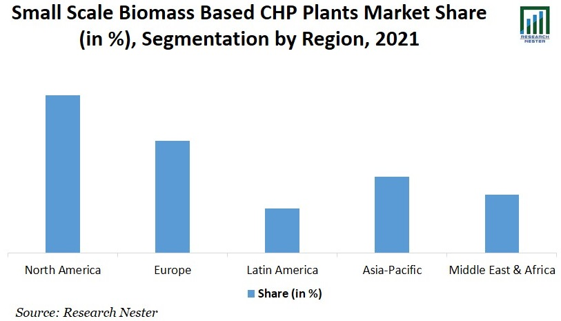 Small-Scale Biomass-Based CHP Plants Market Share Graph