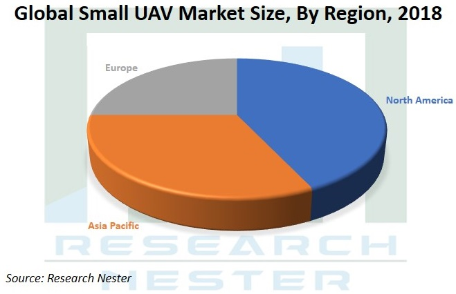 Global small UAV market size Graph