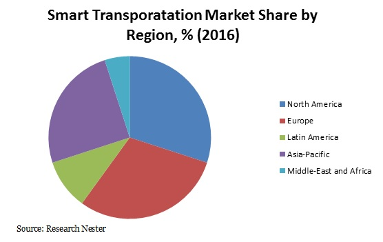 smart transporatation market