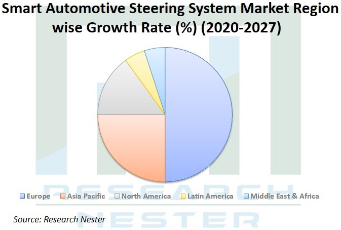 Smart Automotive Steering System Market Graph