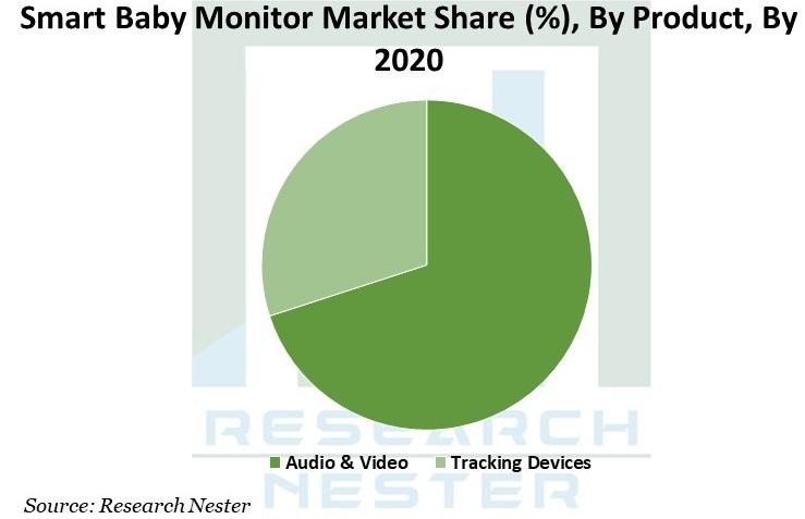 smart baby monitor market Graph