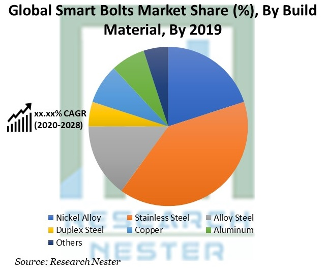 Smart Bolts Market Share