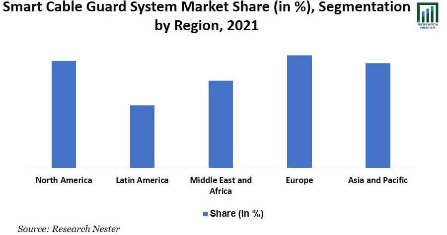 Smart Cable Guard System Market