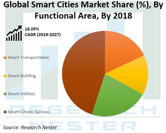 Smart-Cities-Market-Future