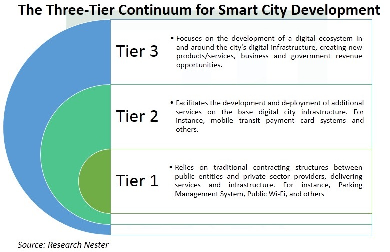 Smart-Cities-Market-Scope