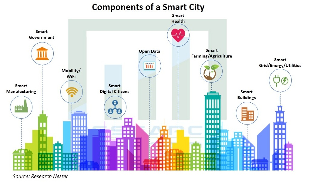 Smart-Cities-Market
